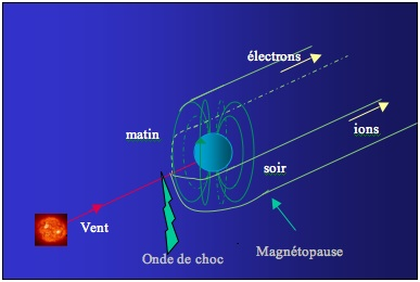 shape of the magnetosphere
